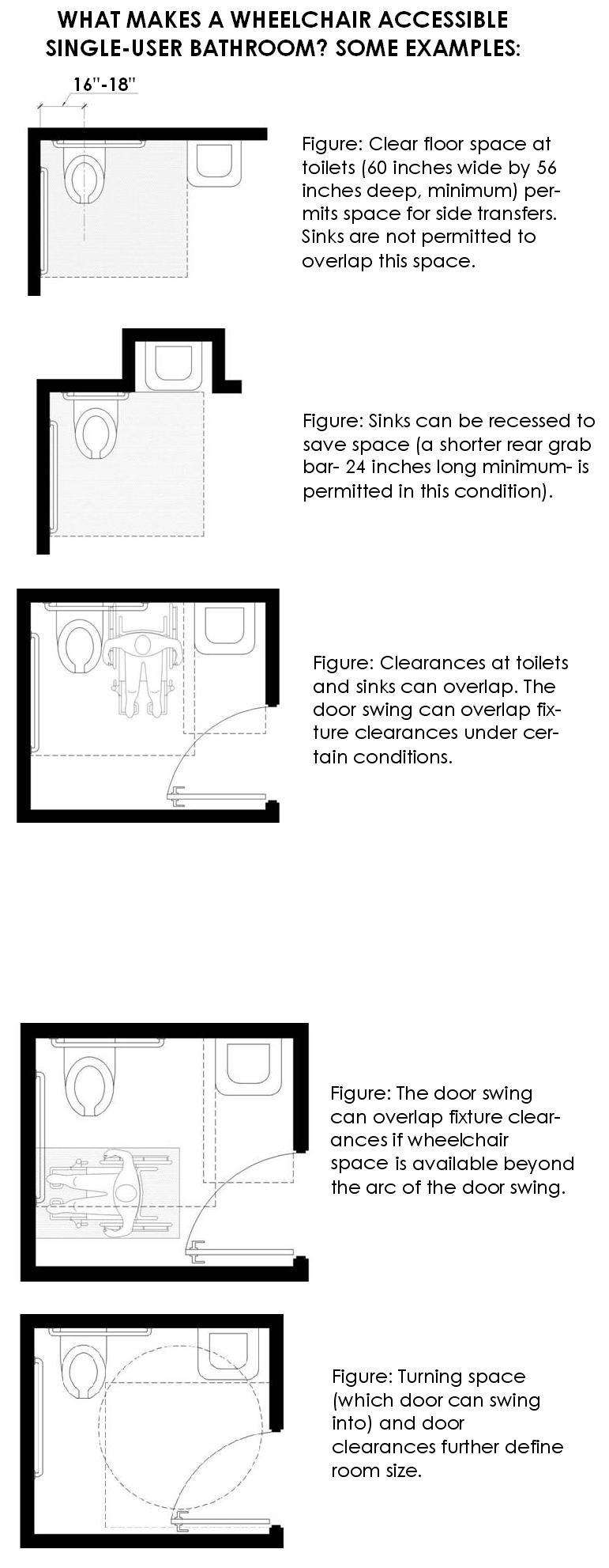 Wheelchair Accessible Toilet Dimensions HANDICAP DOOR LAYOUT